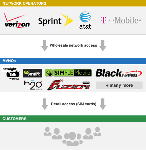 Mobile Virtual Network Operators